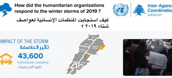 How did the humanitarian organizations respond to the winter storms of 2019 ?